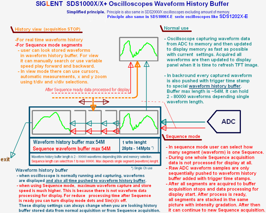Siglent SDS1000X and SDS2000X wfm history buffer