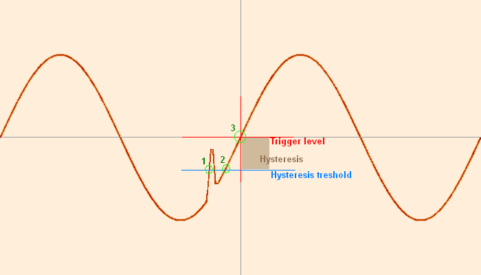Simplified trigger hysteresis